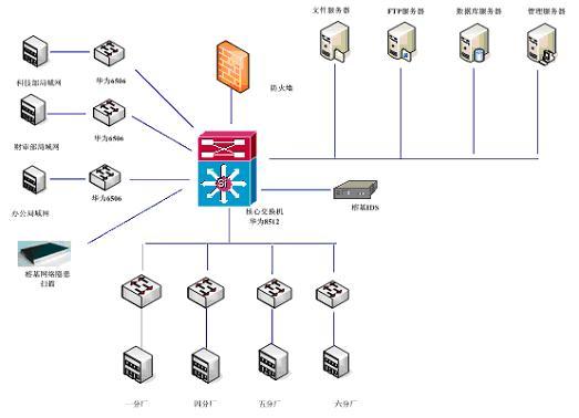 网络核心交换机为华为8512
