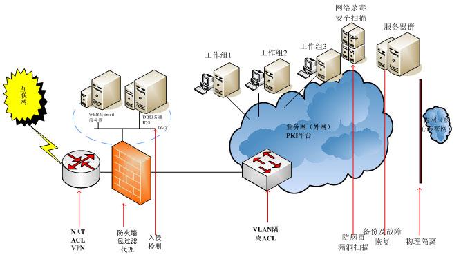 安全网络系统集成解决方案
