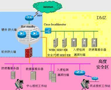 奇品企业网络安全体系