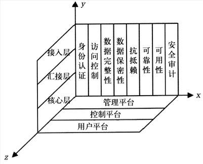 TDN安全评估准则的三维结构