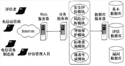 分布式评估工具系统的网络拓扑图